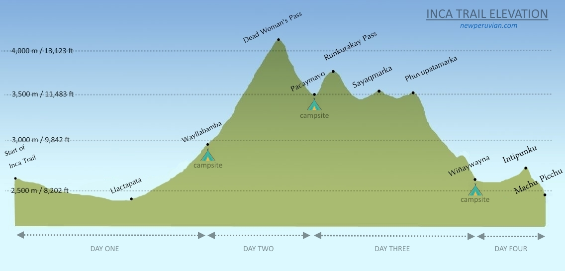 Inca Trail elevation profile